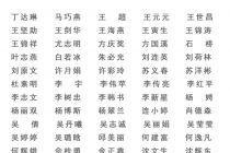 福建省第四届书坛新人新作展 入展名单公示