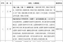 """甘肃省书协拟推荐的""""中国力量——全国扶贫书法大展""""参评书家信息公示"""